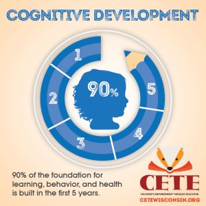 Cognitive Development - 90% of the foudation for learning, behavior, and health is built in the first 5 years.